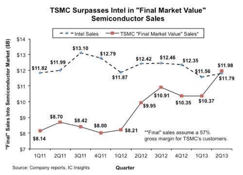 TSMC удалось обогнать Intel