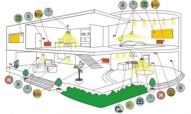 Открытая программная платформа для «умного» дома