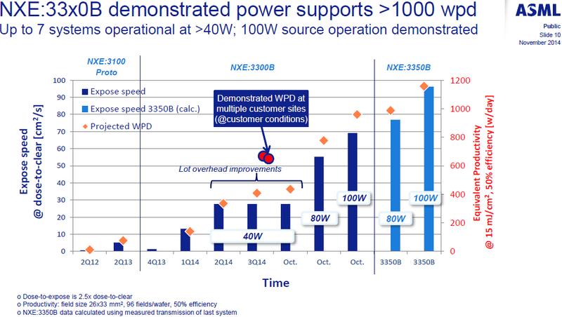 TSMC будет располагать четырьмя EUV-сканерами в 2015 году