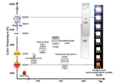 OLED приобретают свойства солнечного света