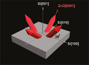 Наноиглы улучшат характеристики и лазеров, и солнечных ячеек