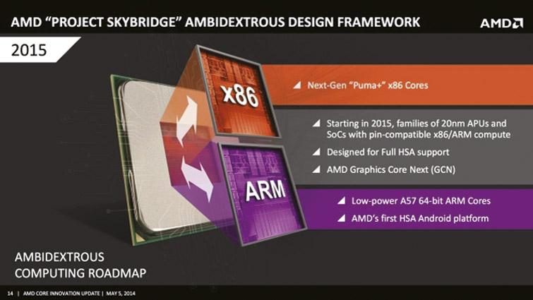 AMD планирует отказаться  от применения 20-нм технологии