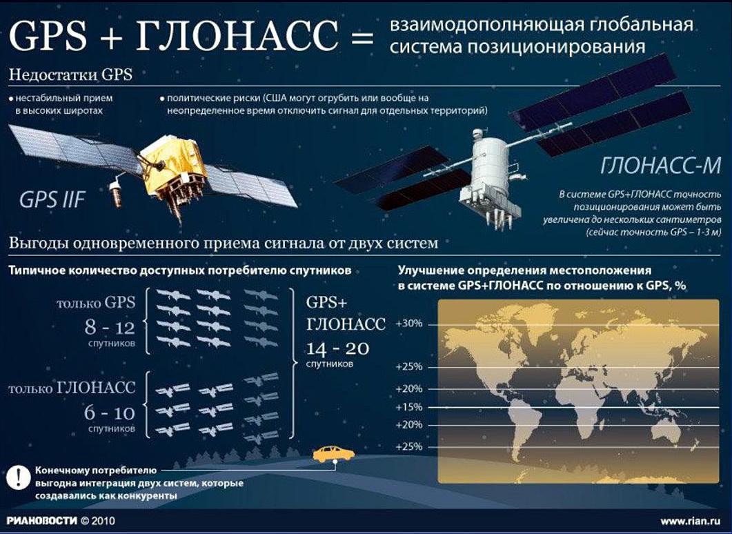 «Российские космические системы» готовы разместить ГЛОНАСС в Китае