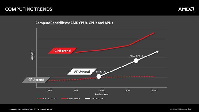AMD: гетерогенные вычисления унифицируют рынок рабочих станций