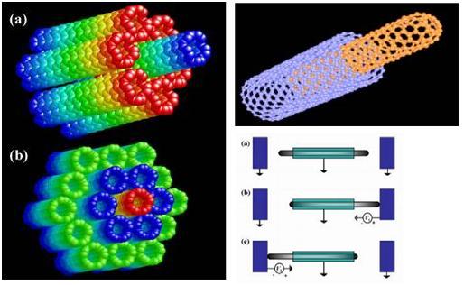 Память следующего поколения на «скоростных» нанотрубках