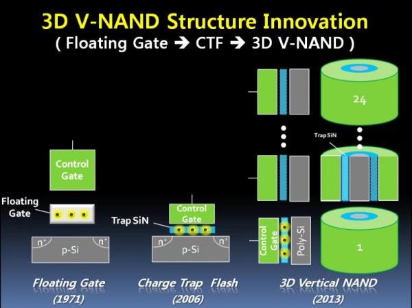 Будущее флэш-памяти за трёхмерными чипами