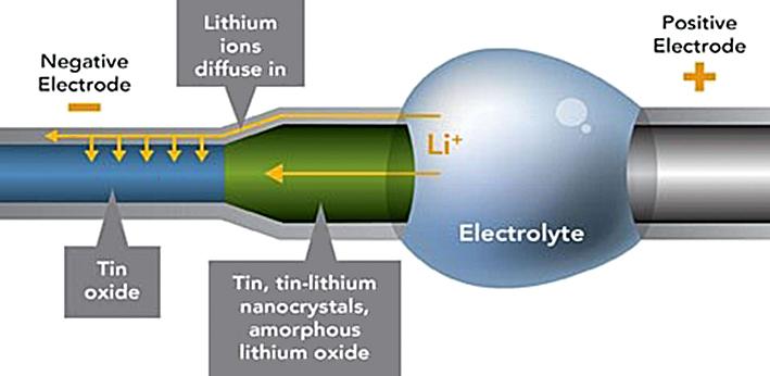 Найдены слабые места литий-ионных батарей