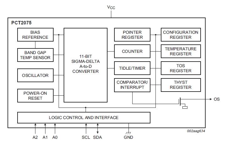 NXP: PCT2075 – цифровой датчик температуры с управлением по шине I2C в режиме Fm+ , точностью ±1°C и функцией термостата
