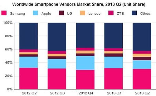 Мировые поставки смартфонов выросли на 6%
