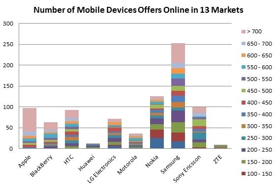 ABI Research: Apple и Samsung не оставили шансов конкурентам