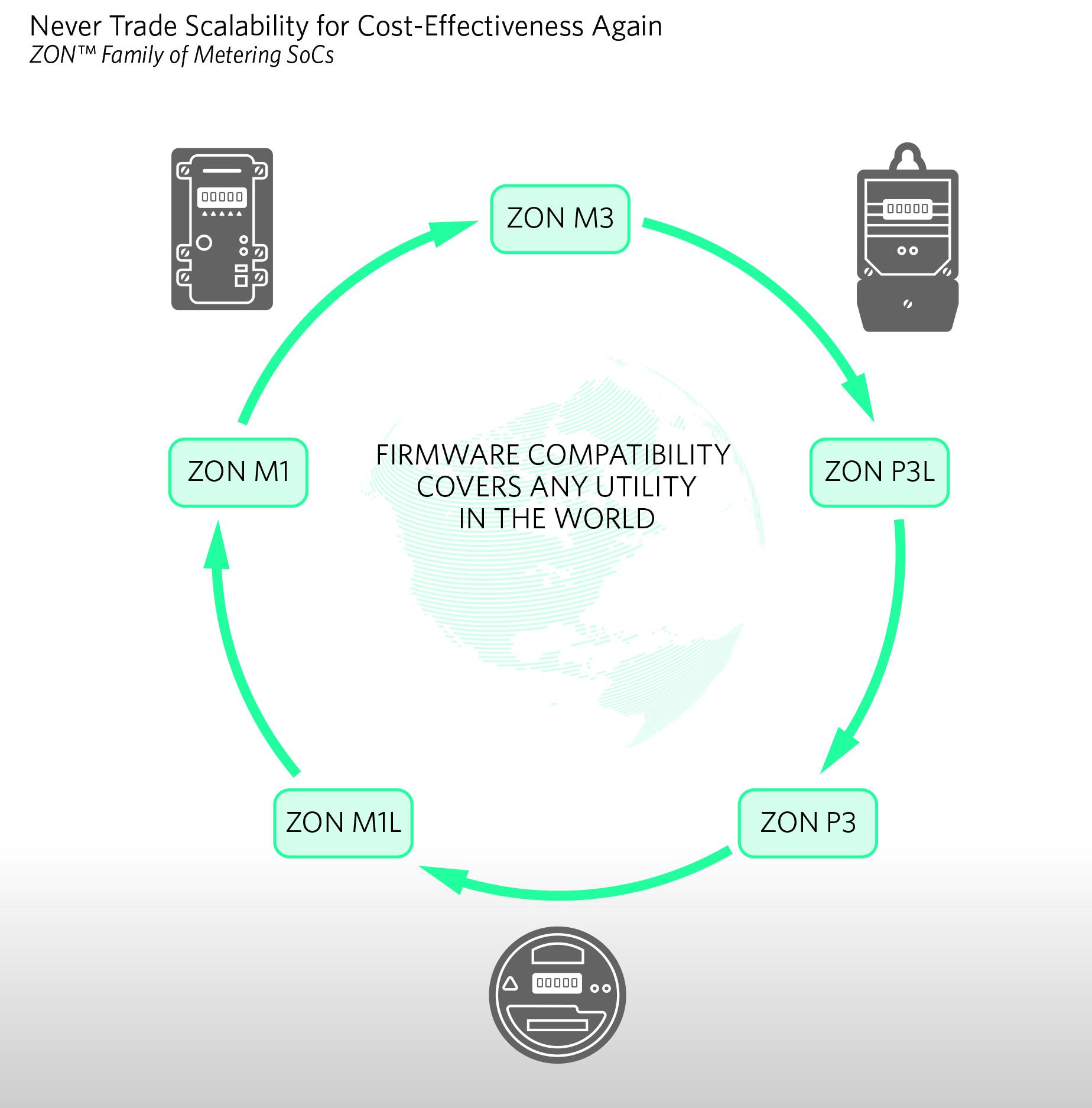 Семейство измерительных систем-на-кристалле ZON™ от компании Maxim Integrated