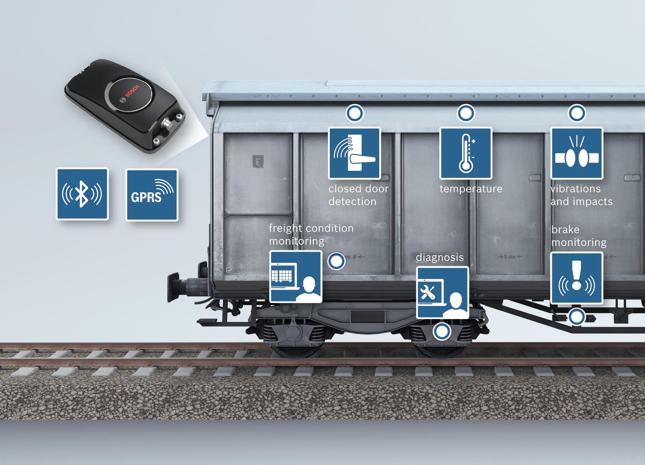 Bosch и SBB Cargo работают над связью между грузовыми вагонами