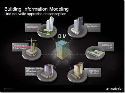Schneider Electric и Autodesk: развитие технологий управления жизненным циклом зданий