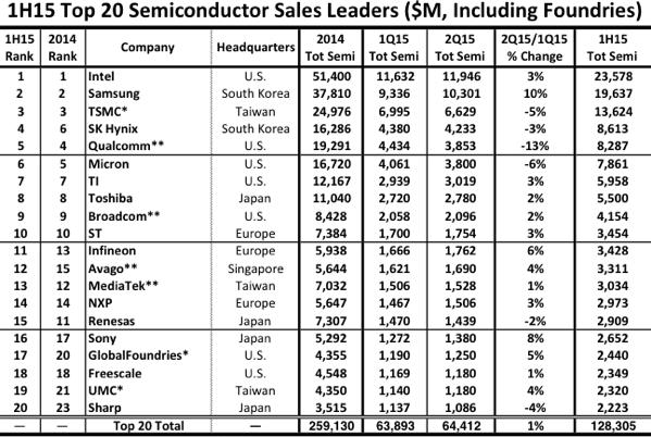 AMD и NVIDIA покинули двадцатку крупнейших чипмейкеров