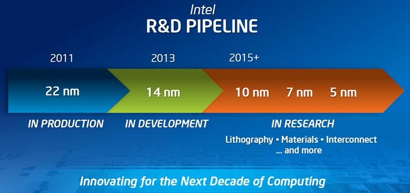7-нанометровые чипы Intel могут появиться в 2018 году