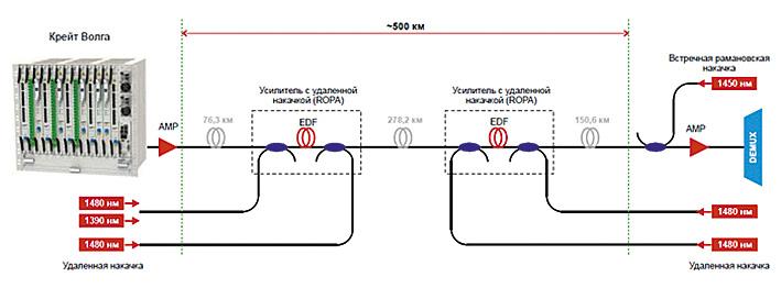 Передача данных со скоростью 100 Гбит/с в однопролетной линии протяжённостью 501,3 км для волоконно-оптической DWDM-сети
