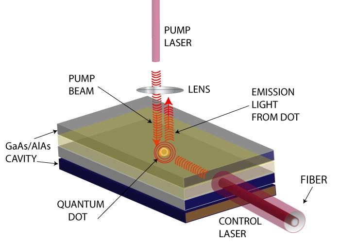 Разработка учёных ускорит переход к кремниевой фотонике