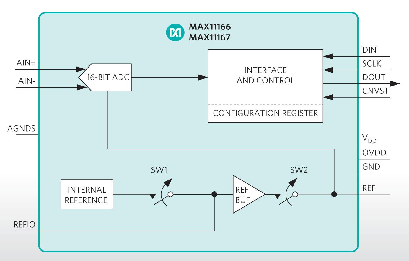 Крошечные АЦП от MAXIM для прецизионных измерительных устройств