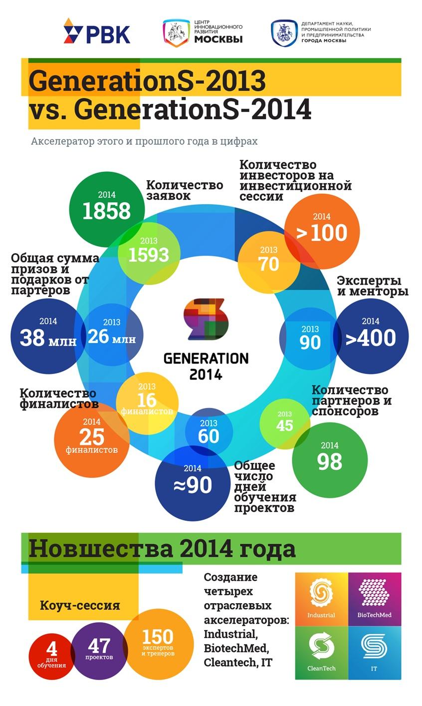 Generation S-2014: подведены предварительные итоги акселератора