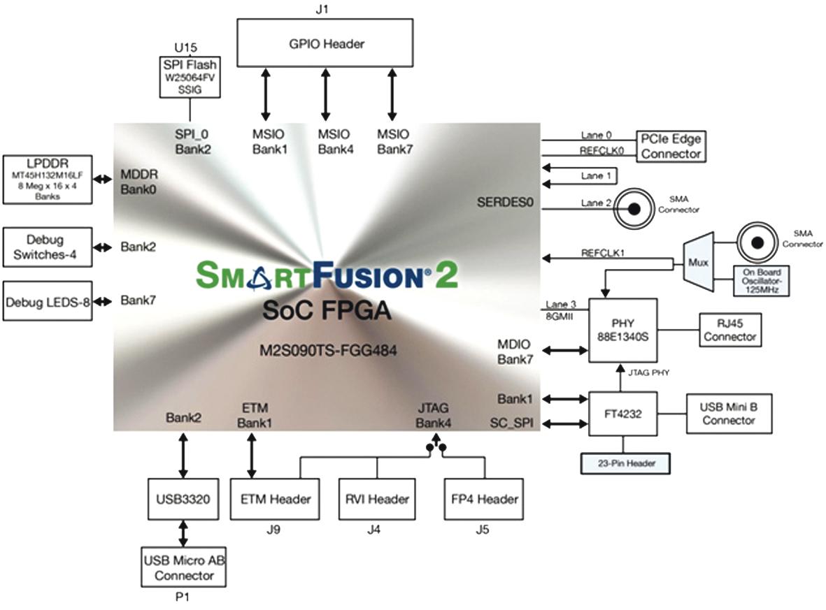 Выпуск SmartFusion2 Security Evaluation Kit