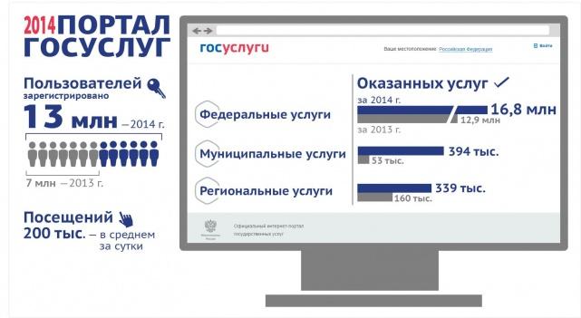 Подведены итоги работы портала госуслуг в 2014 году