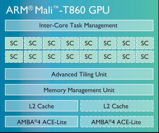 ARM представила новое поколение графических процессоров Mali