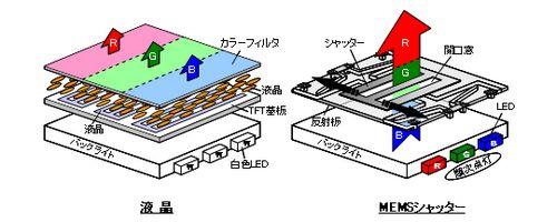Hitachi анонсировала цветной MEMS-дисплей