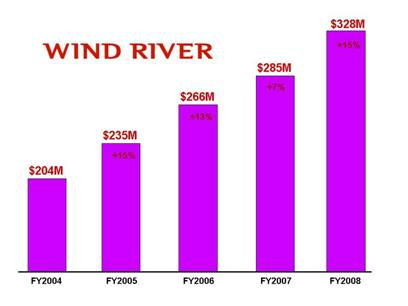 Компания Wind River опубликовала отчёт за 2007–2008 финансовый год