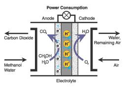 Panasonic разработала 20-Вт систему из топливных ячеек