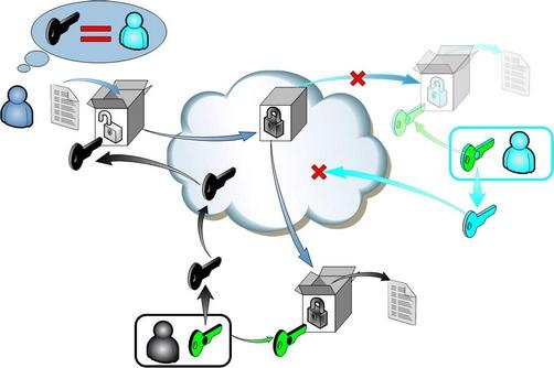 Цифровая идентификация создаёт спрос на сертификаты PKI