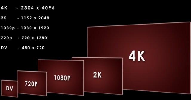 Dolby Vision при обработке видеоизображения Ultra HD