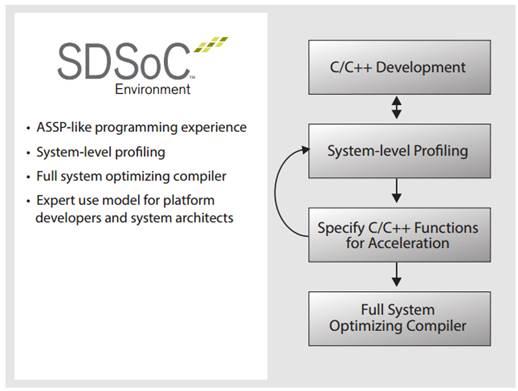 SDSoC – новая среда разработки