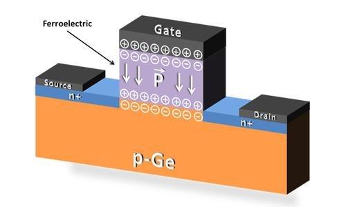 Новые FeFET-транзисторы и закон Гордона Мура