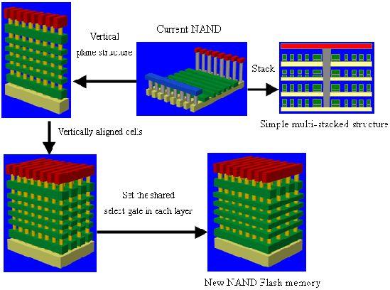 Трёхмерные чипы памяти – новые конкуренты жёстким дискам