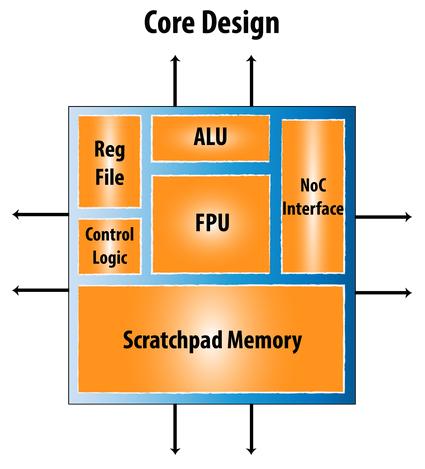 REX Computing создаcт многоядерный процессор с открытой архитектурой