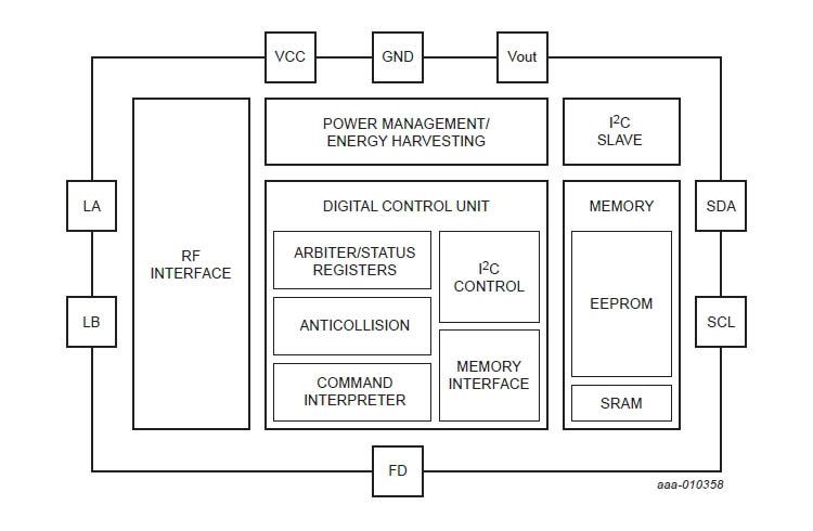 NT3H1x01 – радиочастотная метка стандарта NFC семейства NTAG