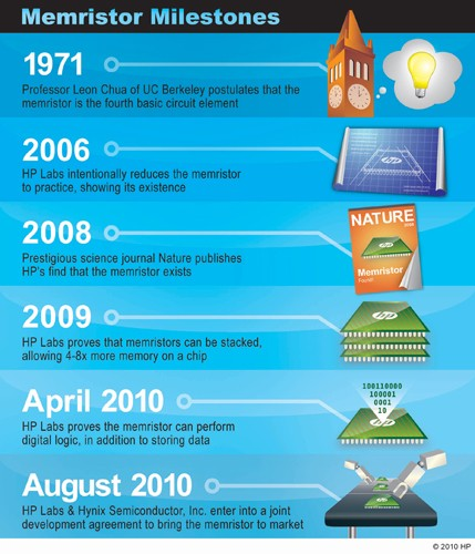 Hewlett-Packard и Hynix объединились для производства мемристоров