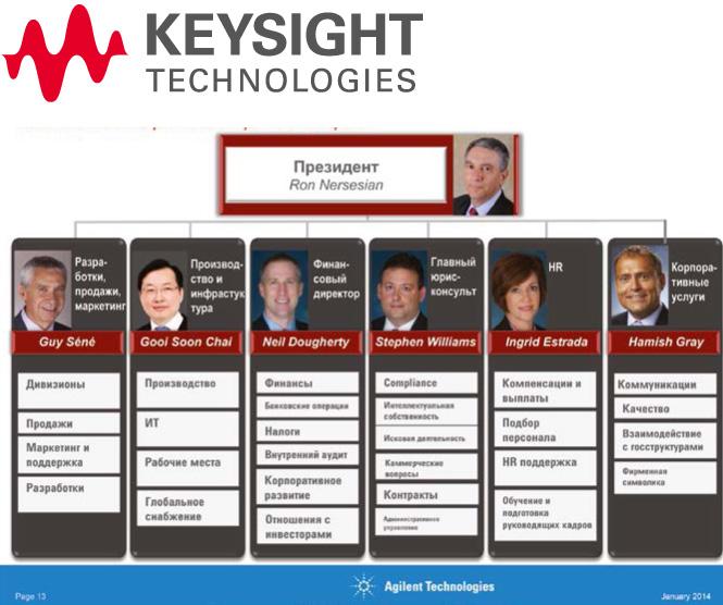 От Agilent до Keysight:  все тайны мира измерений