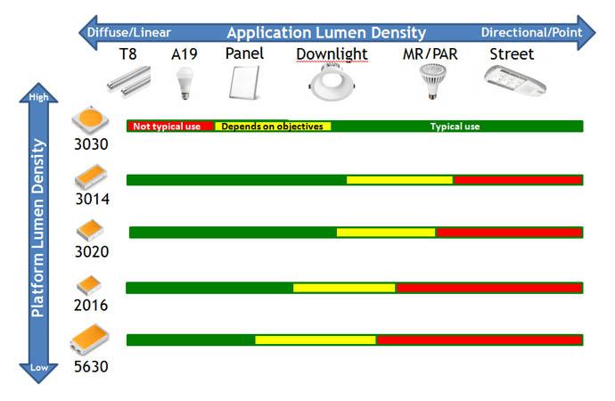Светодиоды средней мощности XNOVA для применения в системах общего освещения