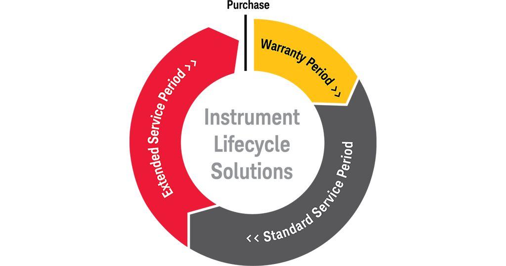 Keysight увеличила период обслуживания оборудования, снятого с производства, и продлила срок расширенной гарантии для нового оборудования