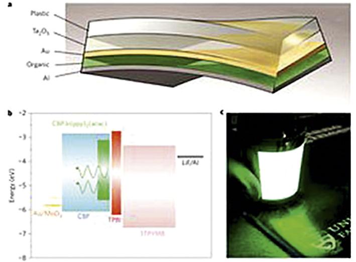 Самые эффективные в мире органические светодиоды на пластиковой подложке