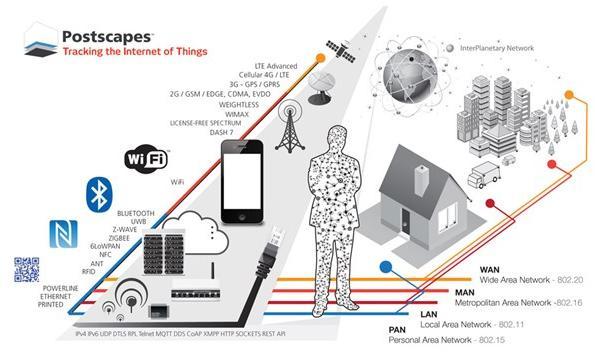 Стандарты, протоколы и технологии связи, используемые для подключения устройств IoT