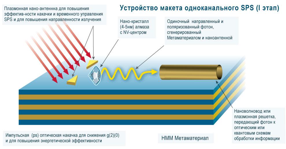 Учёные создали чип из метаматериалов