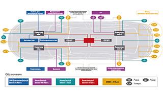 Бортовые коммуникационные сети автомобиля – Ethernet, SERDES или сразу обе?  Это непростой вопрос
