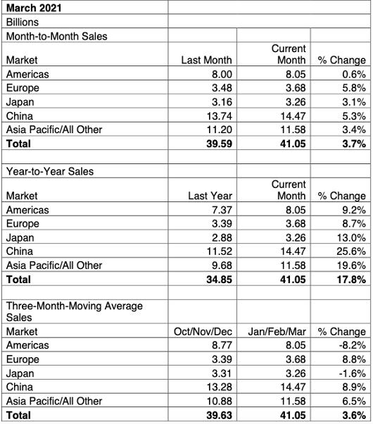 Азиатские рынки чипов демонстрируют уверенный рост