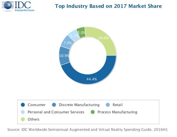 В 2017 г. мировые расходы на дополненную и виртуальную реальности достигнут $13,9 млрд