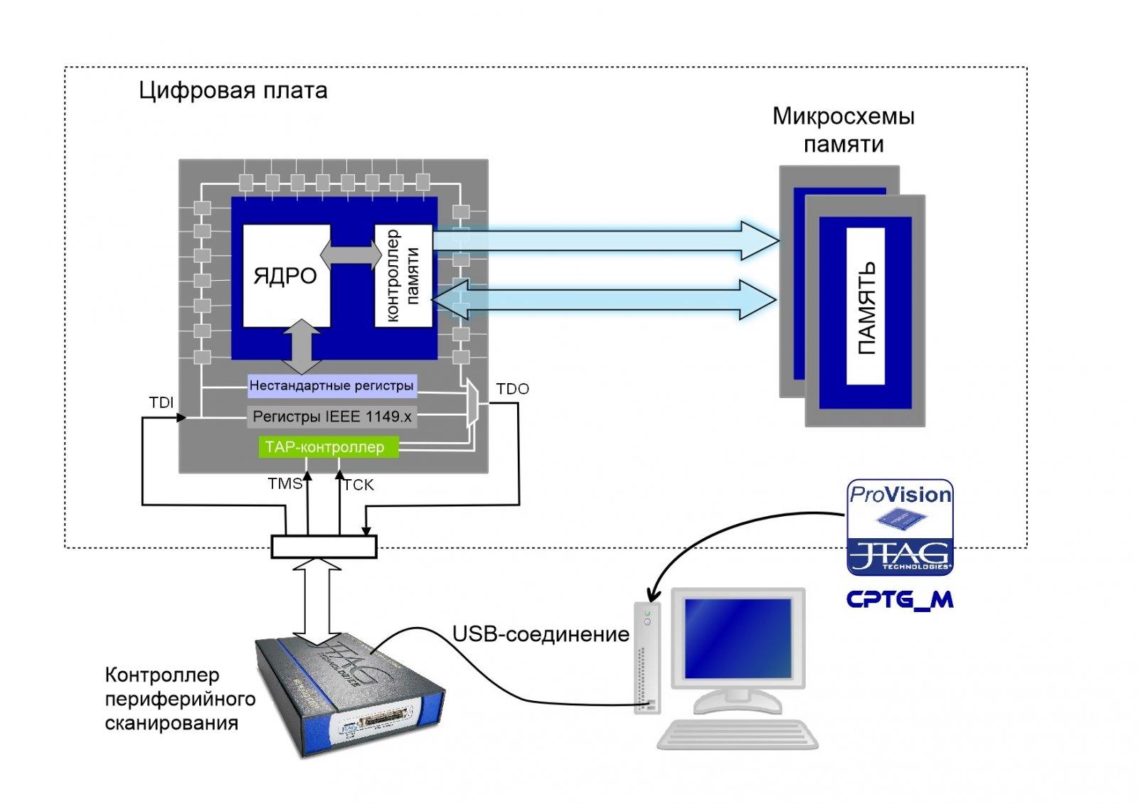 JTAG Technologies автоматизирует создание тестов памяти с использованием ядер процессоров