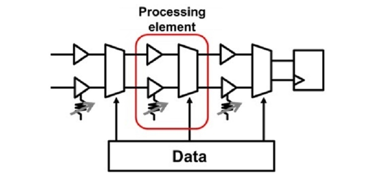 Toshiba создала самый энергоэффективный нейроморфный процессор