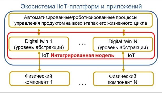 Инфраструктура безопасности индустриальных IoT платформ