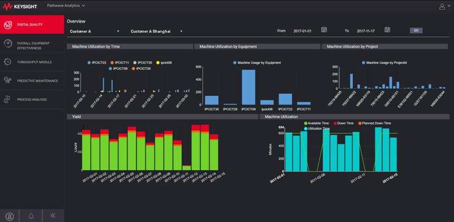 Keysight Technologies представляет платформу, объединяющую проектирование, моделирование и тестирование